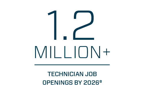 1.2 Million+ Technician Job Openings By 2026