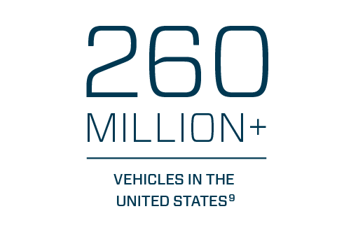 260 Million+ Vehicles in the United States