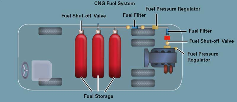 CNG Fuel System Diagram