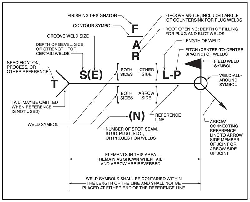 elements have specific locations within a welding symbol
