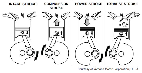 images?q=tbn:ANd9GcQh_l3eQ5xwiPy07kGEXjmjgmBKBRB7H2mRxCGhv1tFWg5c_mWT Labeled 4 Stroke Engine Parts Diagram