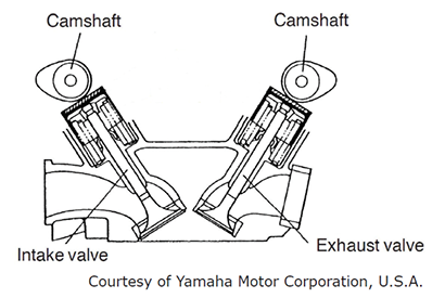 Four Stroke Engine Diagram : Parts Of A 4 Stroke Engine