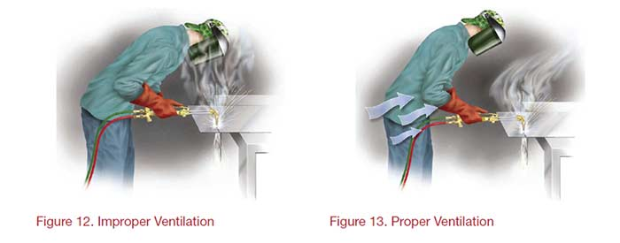 Proper vs Improper Ventilation