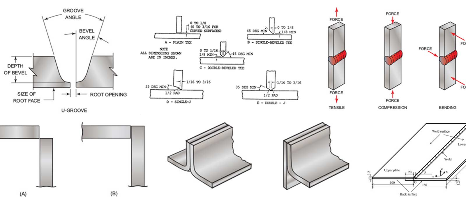 Welding Joint Types