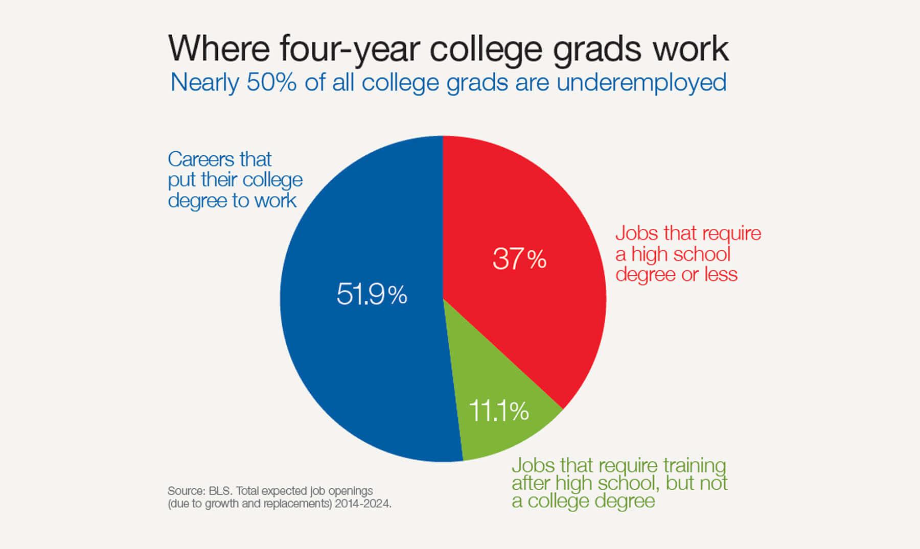Supply of college grads exceeds demand infographic