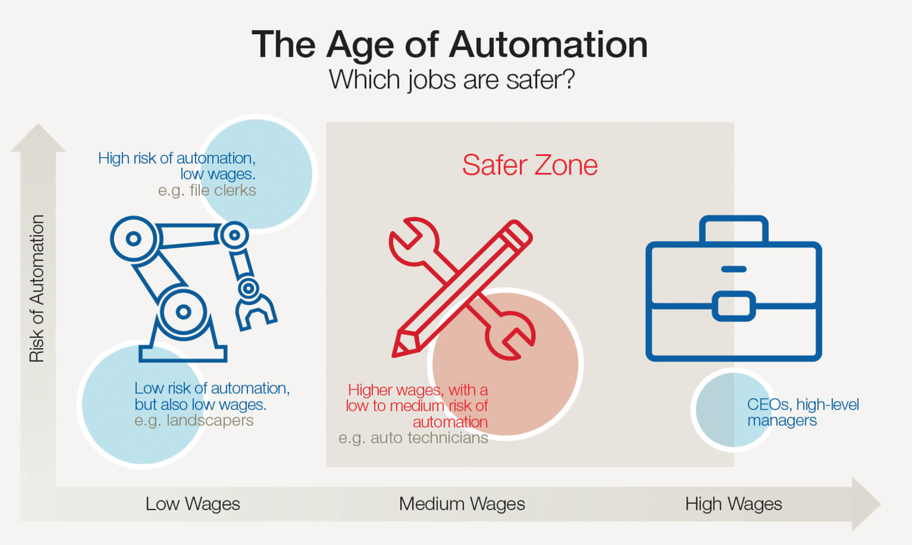 The Age of Automation Infographic